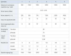 Çok etkili Evaporatör teknik Parametreler
